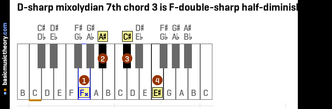 D-sharp mixolydian 7th chord 3 is F-double-sharp half-diminished 7th