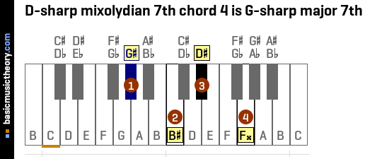 D-sharp mixolydian 7th chord 4 is G-sharp major 7th
