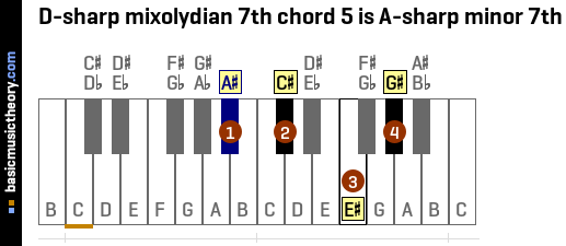 D-sharp mixolydian 7th chord 5 is A-sharp minor 7th