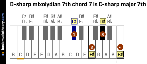 D-sharp mixolydian 7th chord 7 is C-sharp major 7th