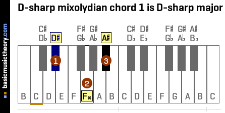 D-sharp mixolydian chord 1 is D-sharp major