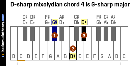 D-sharp mixolydian chord 4 is G-sharp major