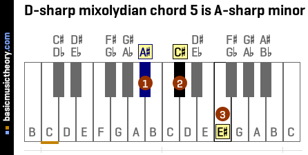 D-sharp mixolydian chord 5 is A-sharp minor