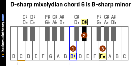 D-sharp mixolydian chord 6 is B-sharp minor