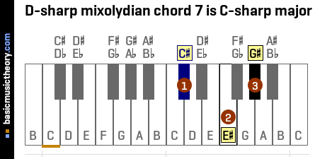 D-sharp mixolydian chord 7 is C-sharp major