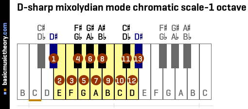 D-sharp mixolydian mode chromatic scale-1 octave