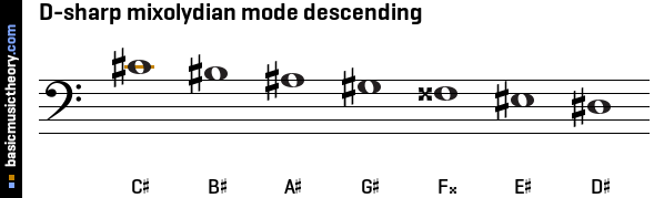 D-sharp mixolydian mode descending