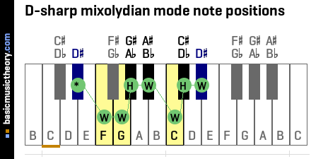 D-sharp mixolydian mode note positions