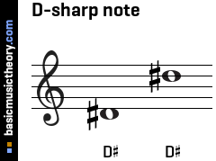 D-sharp note