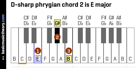 D-sharp phrygian chord 2 is E major