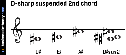 D-sharp suspended 2nd chord