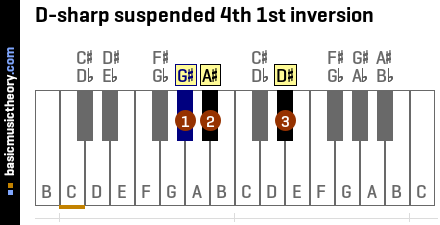 D-sharp suspended 4th 1st inversion