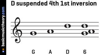 D suspended 4th 1st inversion