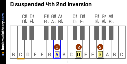 D suspended 4th 2nd inversion