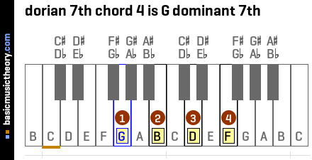 dorian 7th chord 4 is G dominant 7th