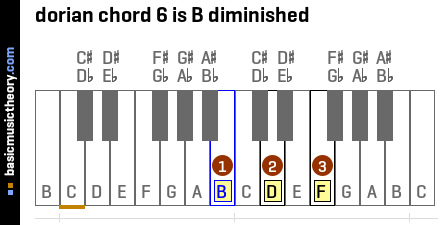 dorian chord 6 is B diminished