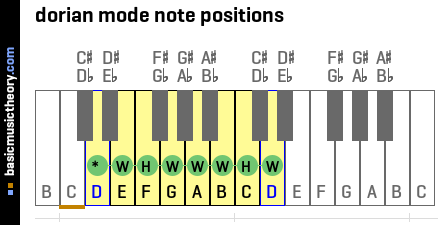 dorian mode note positions