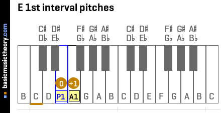 E 1st interval pitches