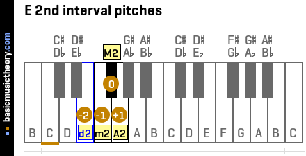 E 2nd interval pitches
