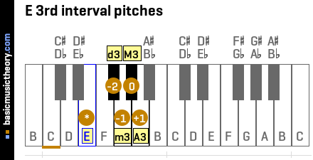 E 3rd interval pitches