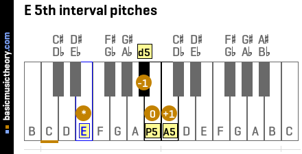 E 5th interval pitches