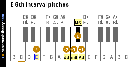 E 6th interval pitches