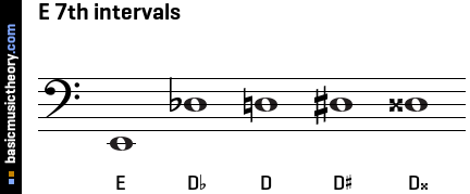 basicmusictheory.com: E 7th intervals