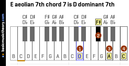 E aeolian 7th chord 7 is D dominant 7th
