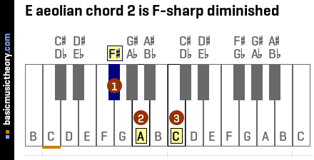 E aeolian chord 2 is F-sharp diminished