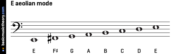 C Sharp Harmonic Minor Scale Note Information And Scale