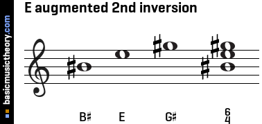 E augmented 2nd inversion