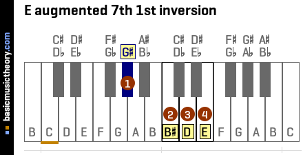 E augmented 7th 1st inversion