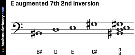 E augmented 7th 2nd inversion