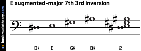 E augmented-major 7th 3rd inversion