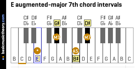 E augmented-major 7th chord intervals