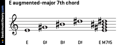 E augmented-major 7th chord