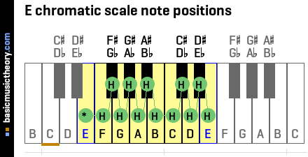E chromatic scale note positions
