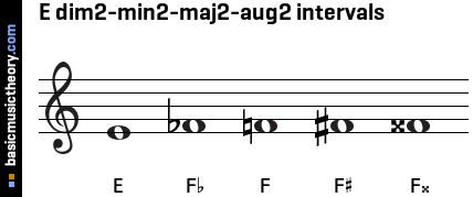 E dim2-min2-maj2-aug2 intervals
