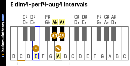 E dim4-perf4-aug4 intervals