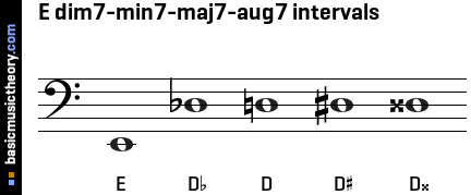 E dim7-min7-maj7-aug7 intervals