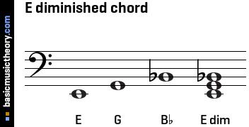 E Flat Diminished Triad basicmusictheory.com: ...