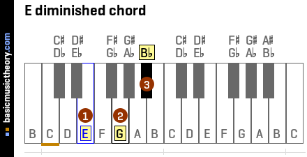 E Diminished Triad basicmusictheory.com: ...