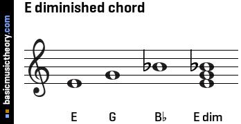 Study: Functions of harmony