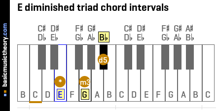 E diminished triad chord intervals