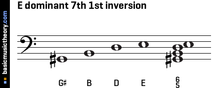E dominant 7th 1st inversion