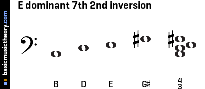 E dominant 7th 2nd inversion