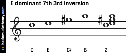 E dominant 7th 3rd inversion