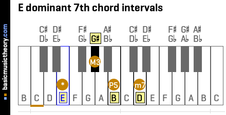 E dominant 7th chord intervals