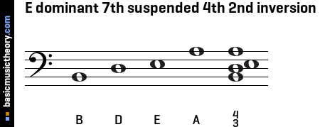 E dominant 7th suspended 4th 2nd inversion