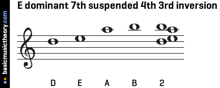 E dominant 7th suspended 4th 3rd inversion